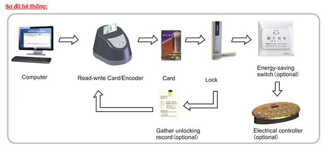 Hệ thống hoạt động của khóa thẻ từ