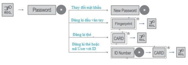Hướng dẫn thay đổi mật khẩu
