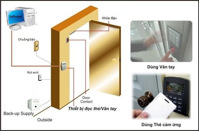 Cách lựa chọn thiết bị kiểm soát ra vào cửa phù hợp