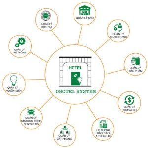 Lợi ích của phần mềm quản lý khách sạn